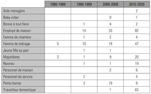 Les principaux métiers de la domesticité médiatisés, en nombre de mentions par décennie